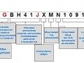 код по стандарту ISO 3779