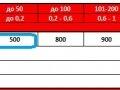 таблица зависимости стоимости от основных факторов